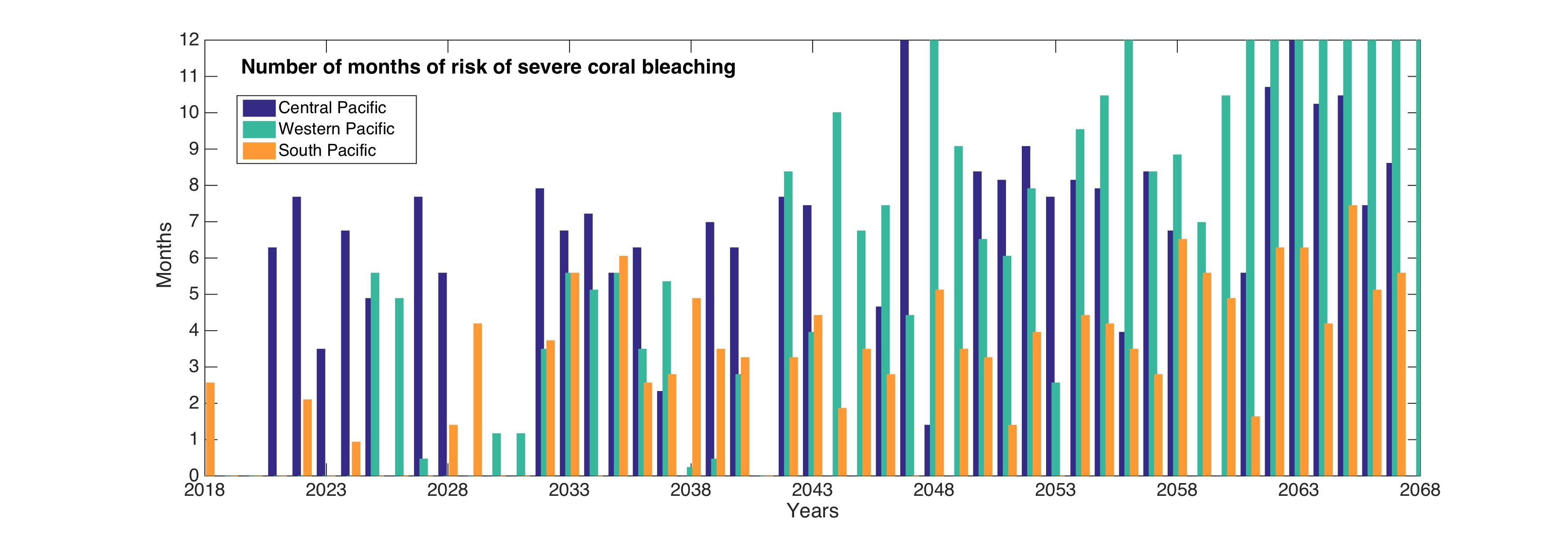 Number of months of risk of severe coral bleaching chart