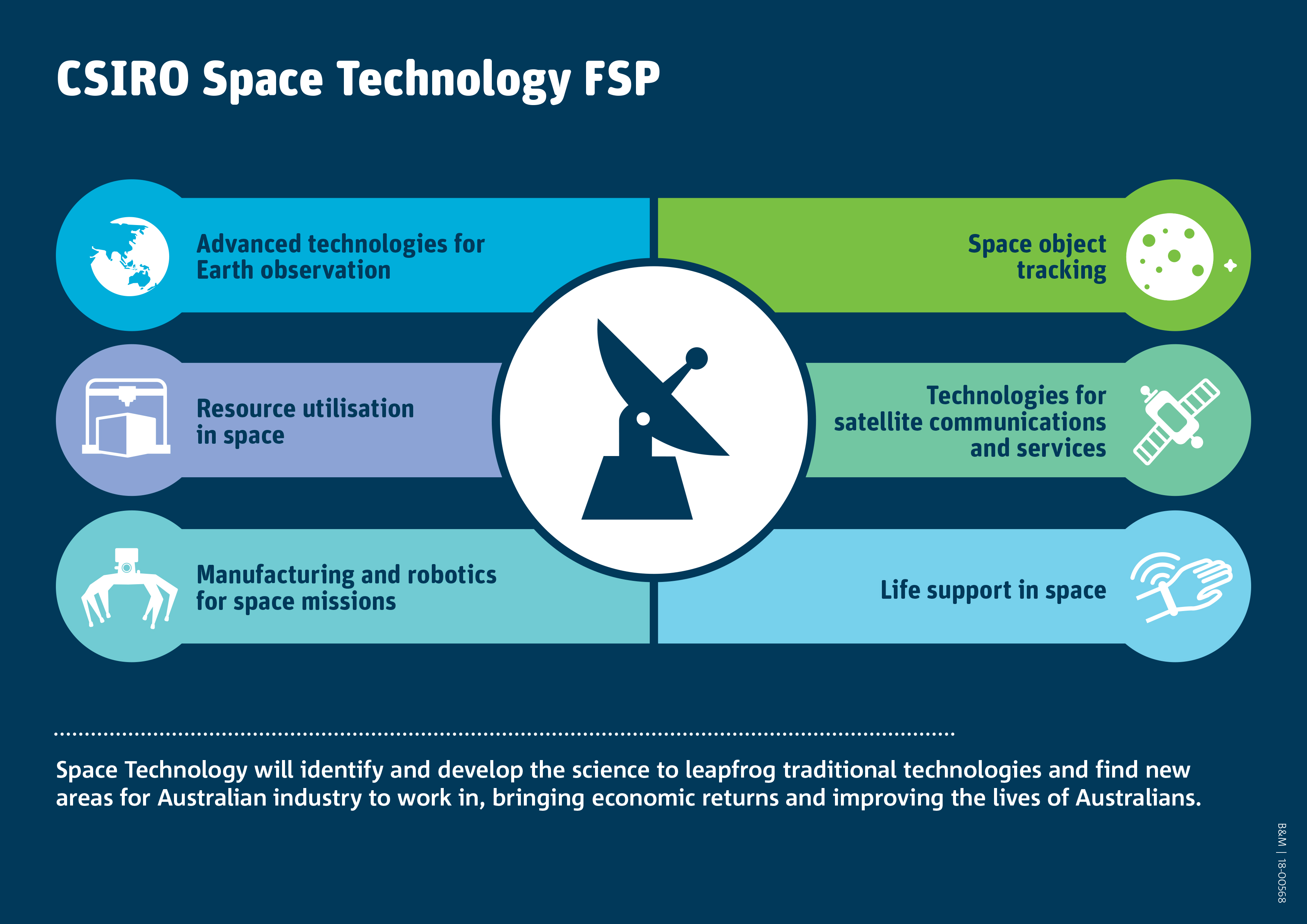 Infographic showing areas of research for the CSIRO space technology future science platform (FSP).