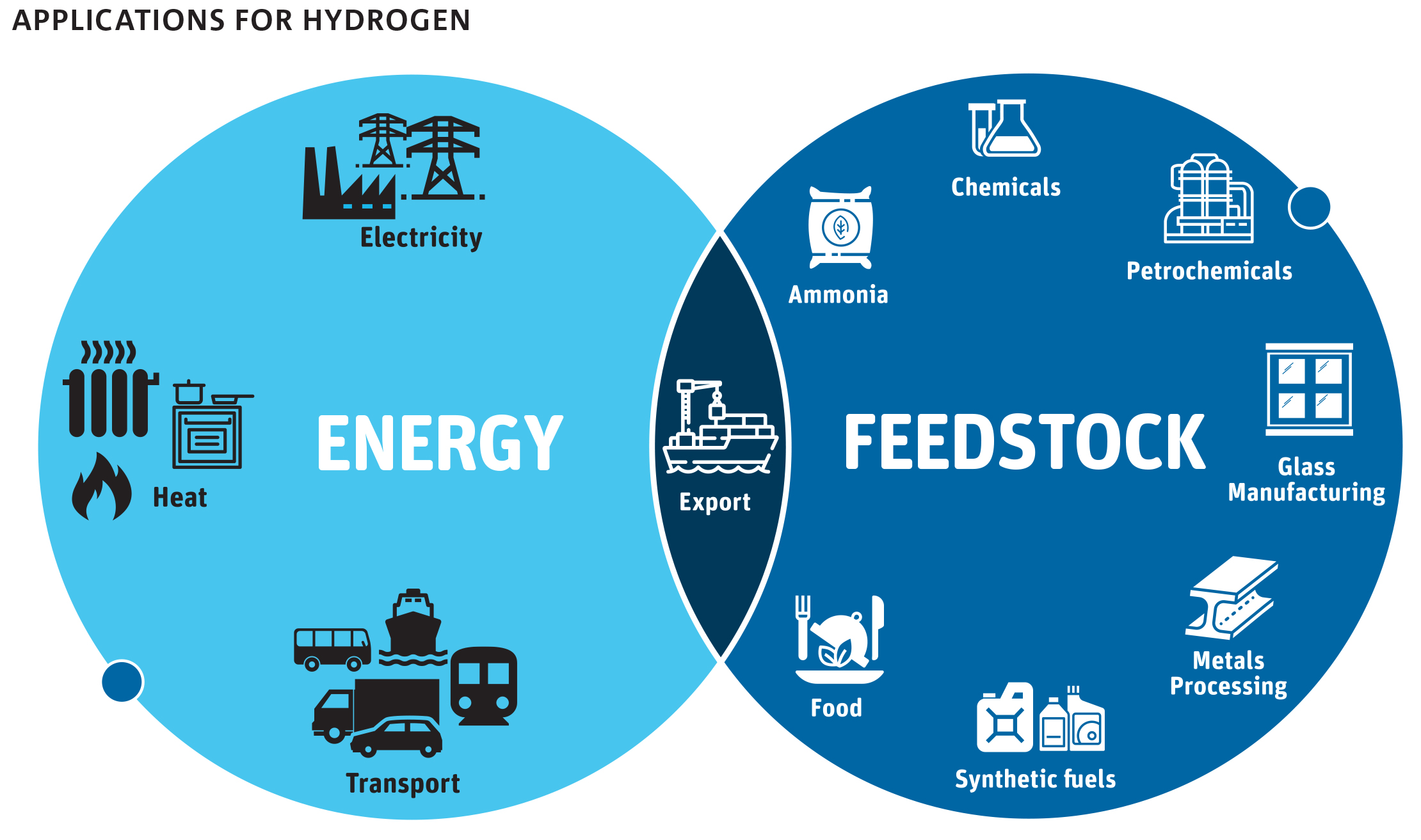 APPLICATIONS FOR HYDROGEN - ENERGY & FEEDSTOCK
