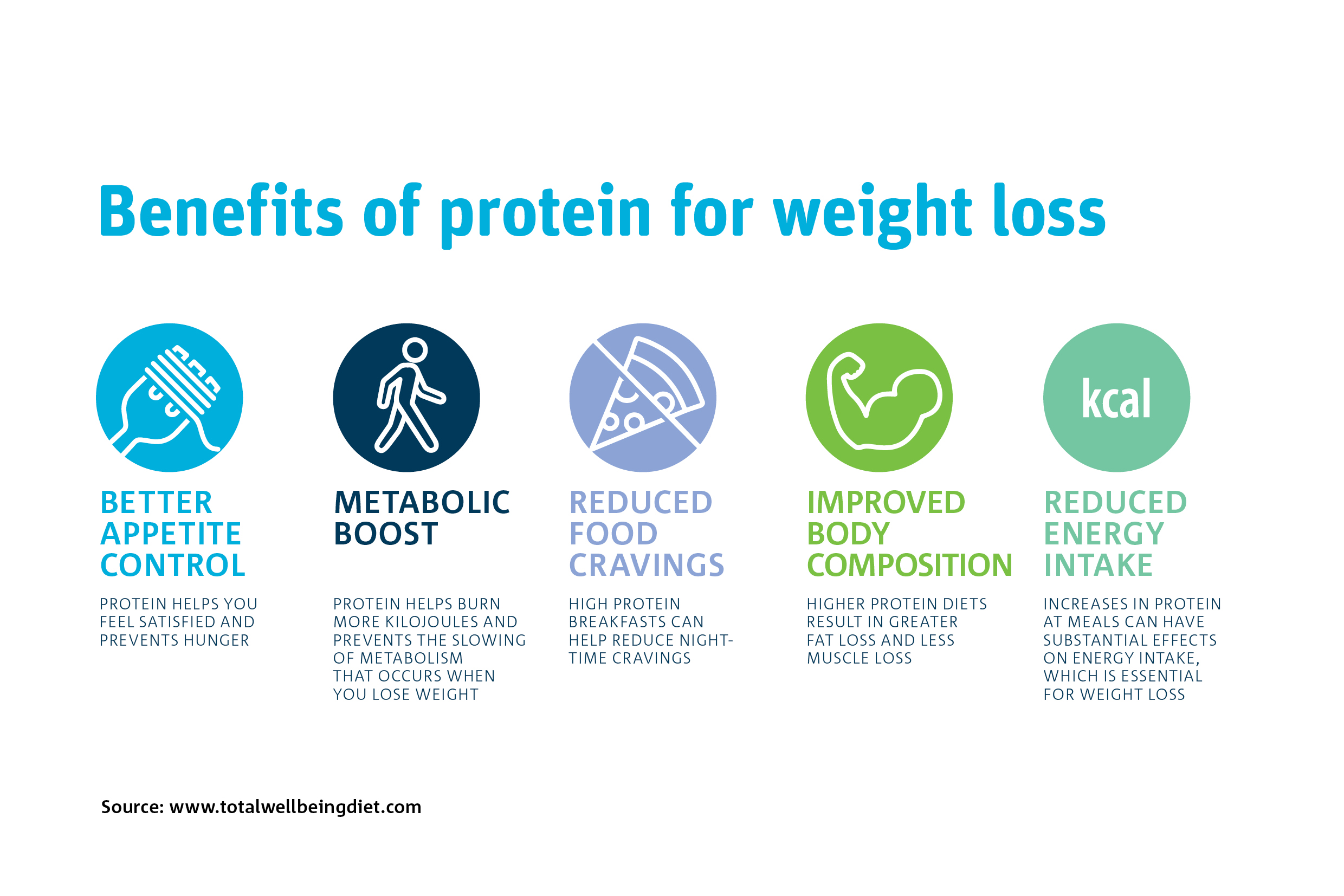 Benefits Of Protein For Weight Loss