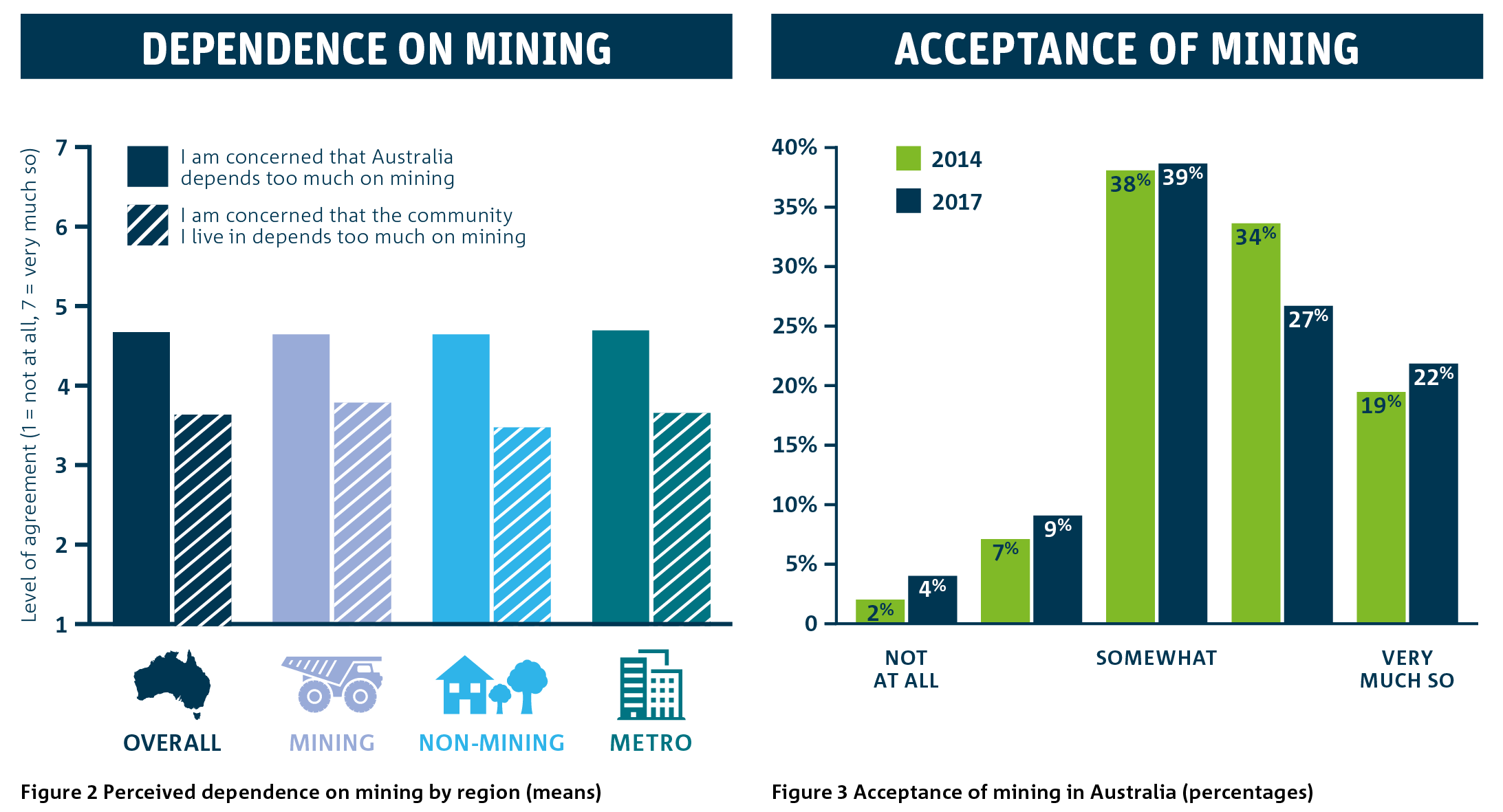 Two bar graphs showing participants perception of Australia's dependence on mining versus their acceptance of the industry.