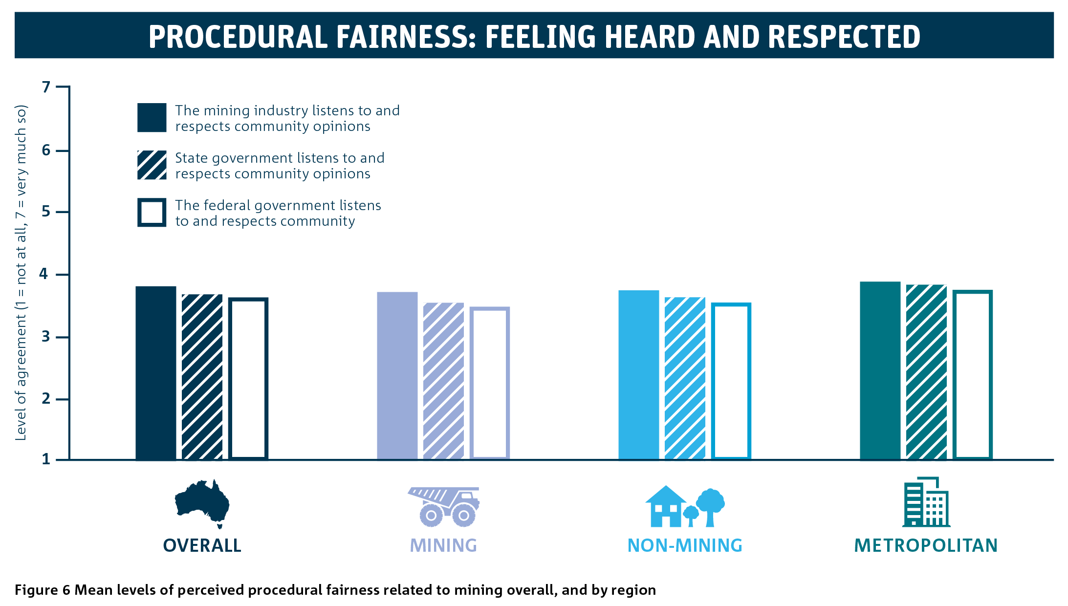 Bar graph showing the mean levels of percieved procedural fairness related to mining overall and by region.
