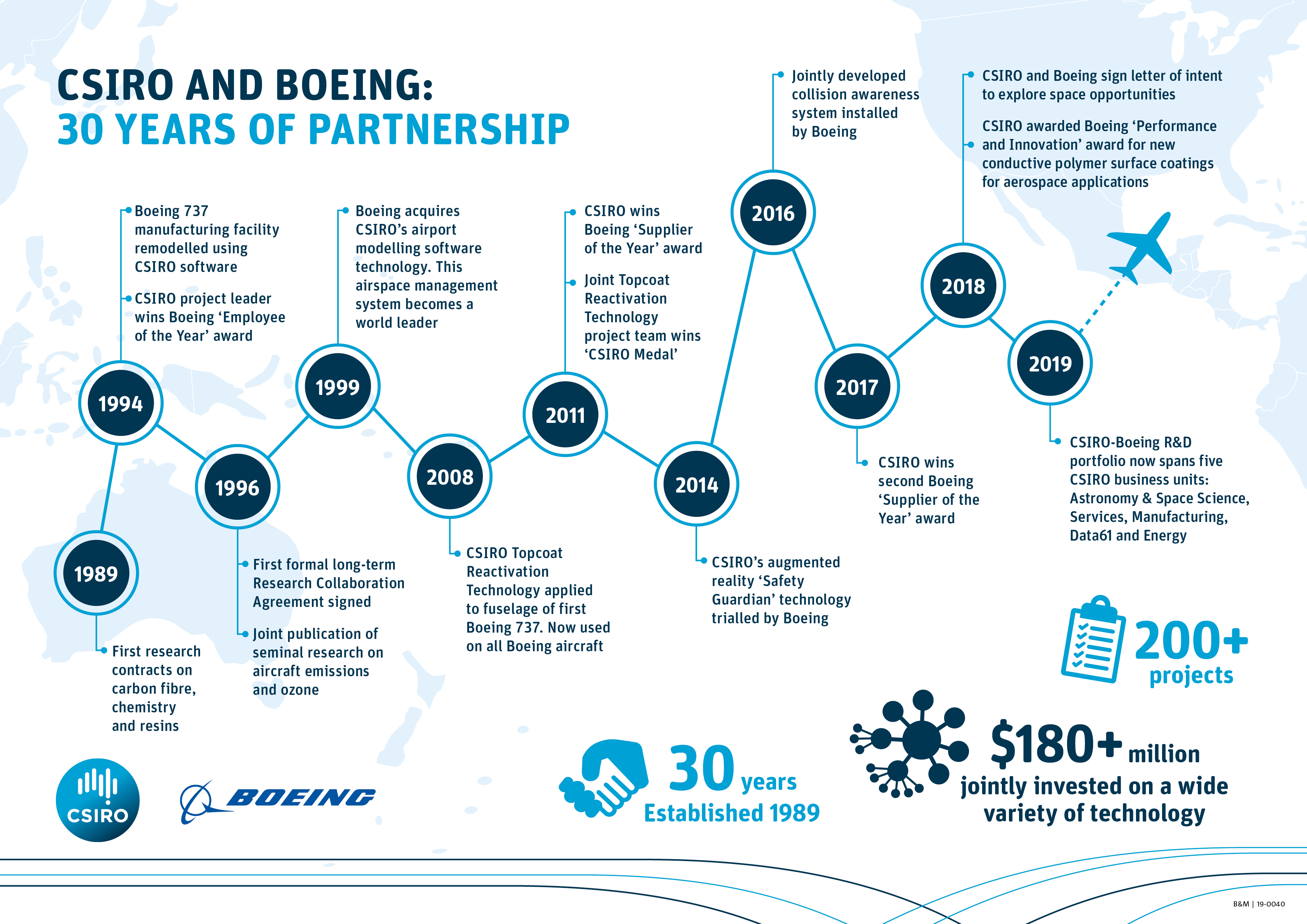 Infographic showing timeline of CSIRO and Boeing 30 year partnership.
