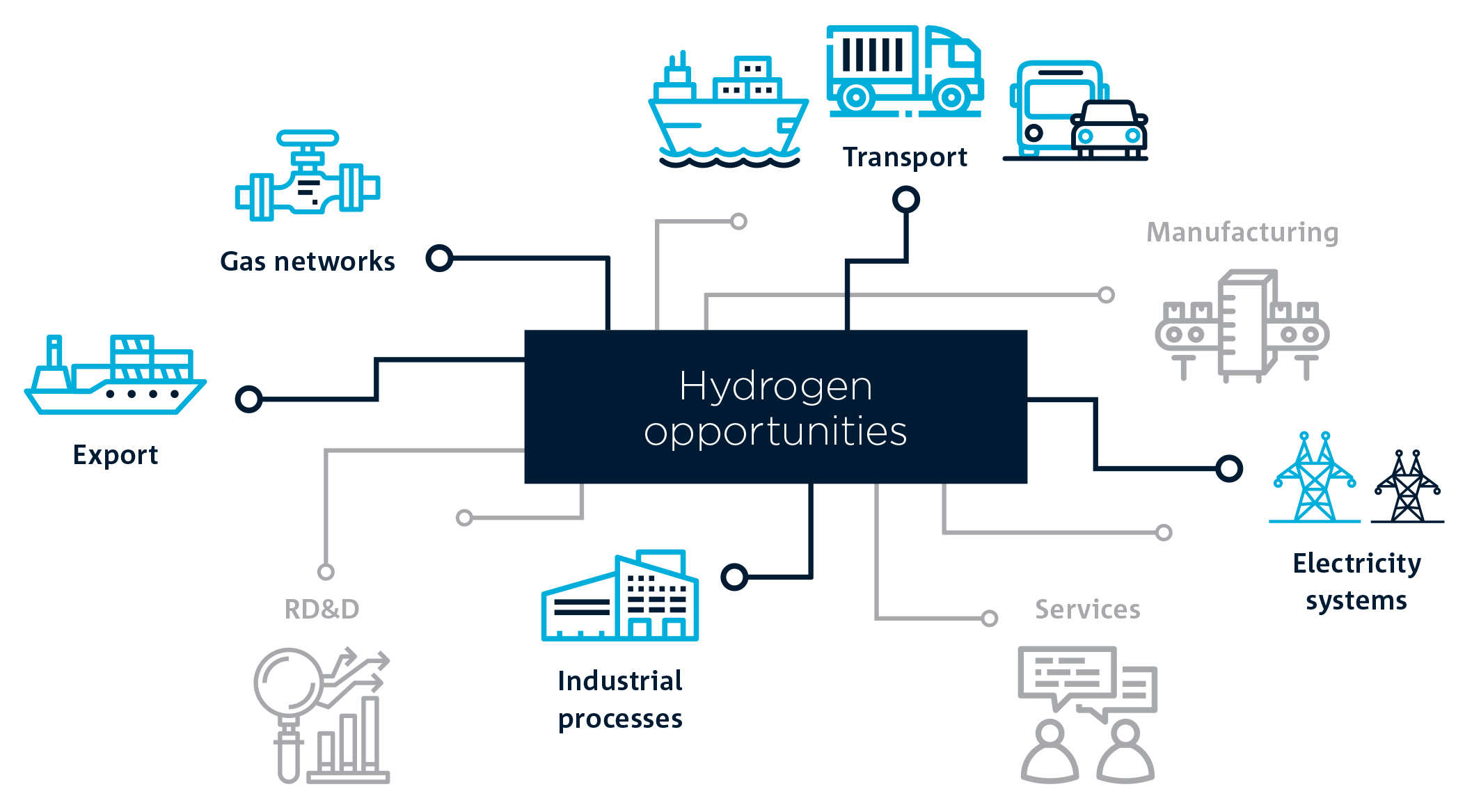 Infographic showing a variety of areas where hydrogen technology could be utilised.