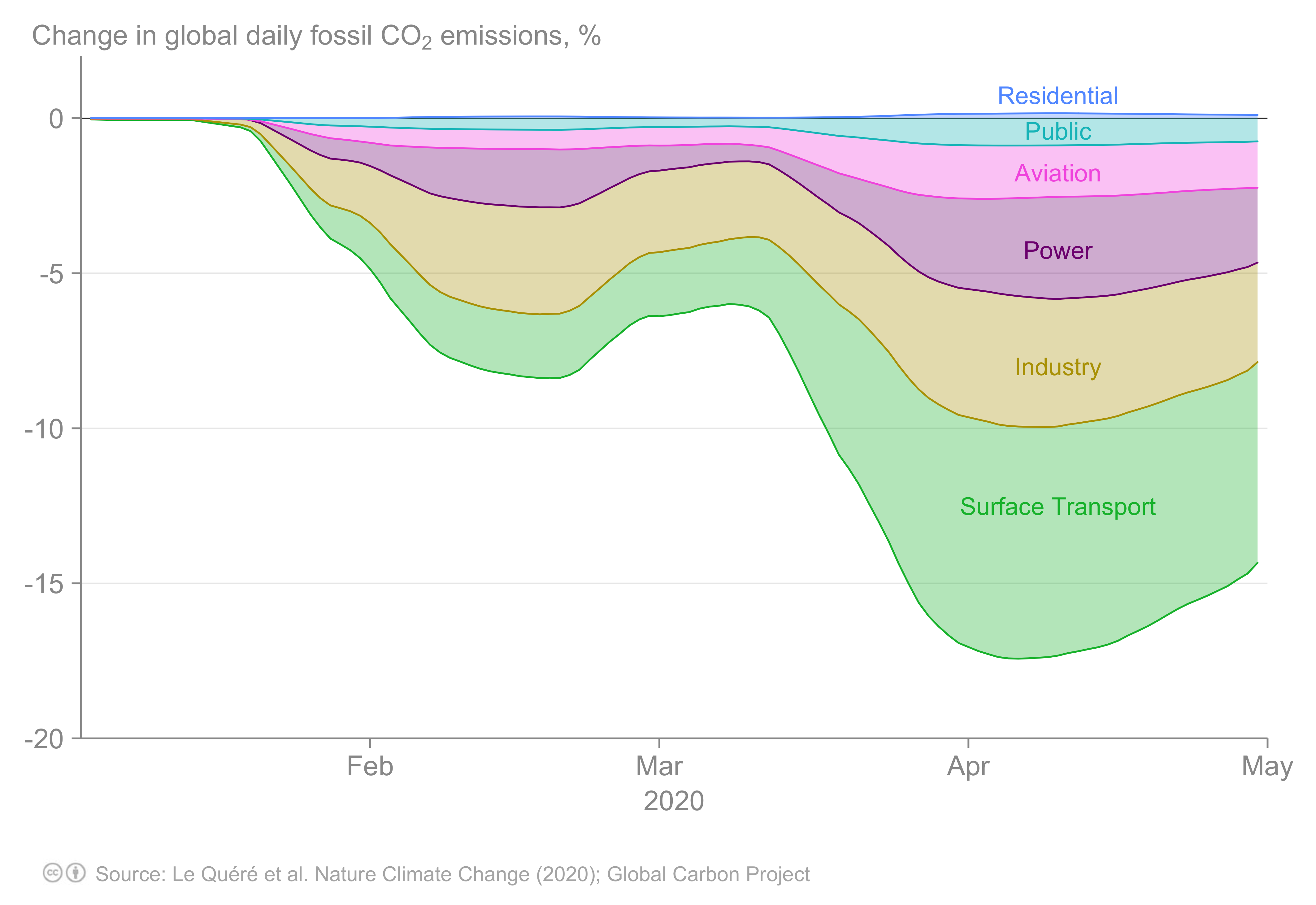 Graph of C02 emissions from different sectors between January and May 2020.