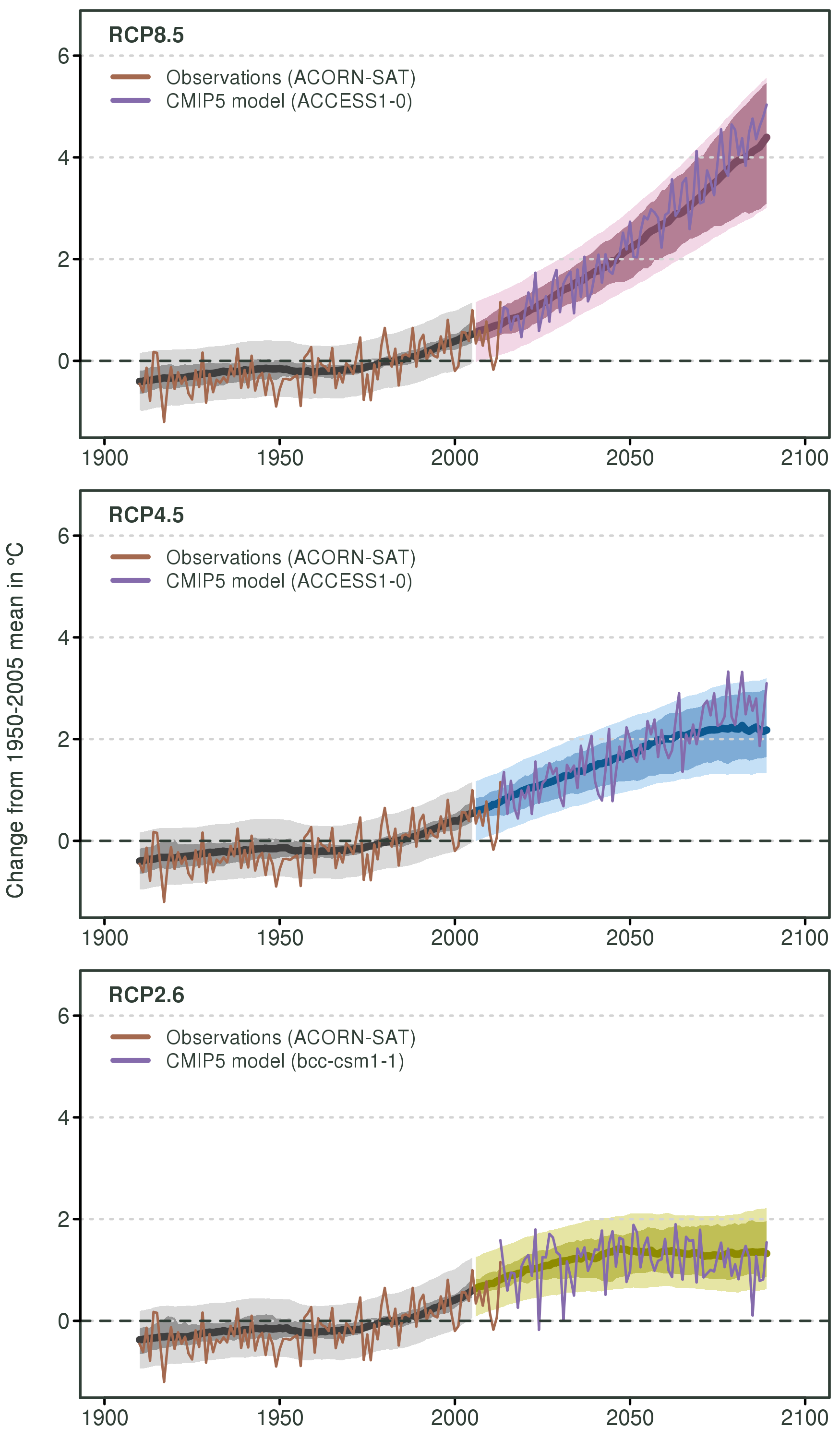 Australian temperature projections for three greenhouse gas and aerosol emissions scenarios.