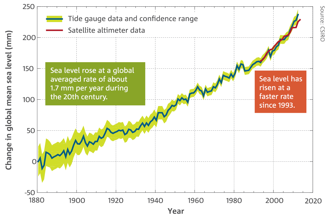 Line chart: High-quality global sea-level measurements from satellite altimetry. Sea level rose at a global averaged rated of about 1.7 mm per year during the 20th century. Sea level has risen at a faster rate since 1993.