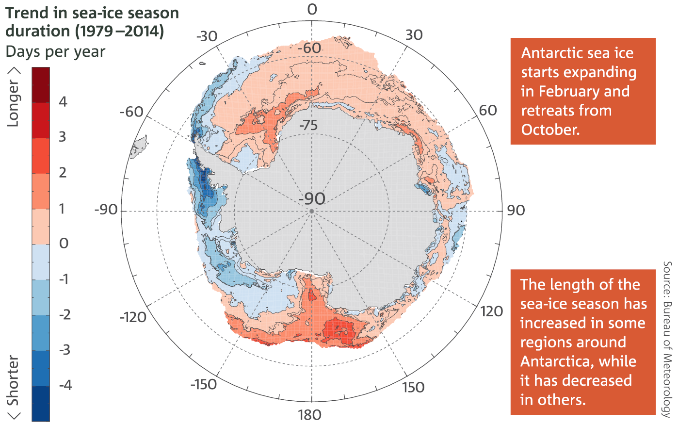 Map: Trends in the length of the sea-ice season duration each year (in days per year) around Antarctica, 1979–2014. Trend in sea-ice season duration (1979– 2014) Antarctic sea ice starts expanding in February and retreats from October. The length of the sea-ice season has increased in some regions around Antarctica, while it has decreased in others.
