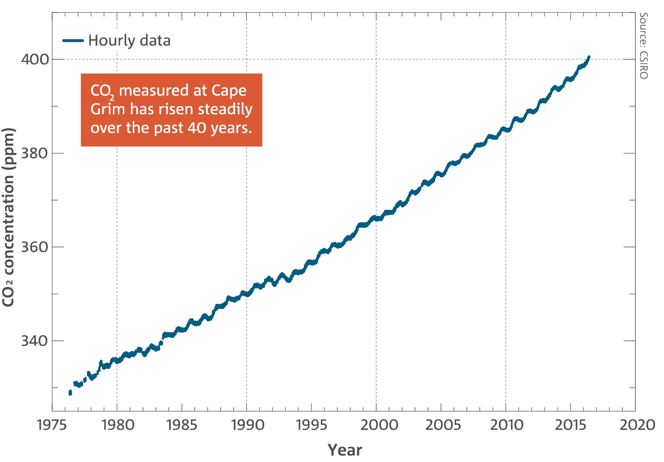 Line chart: Background hourly clean-air CO2 as measured at Cape Grim. CO2 measured at Cape Grim has risen steadily over the past 40 years.