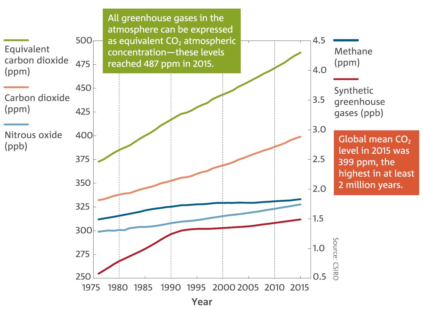 greenhouse gases - csiro