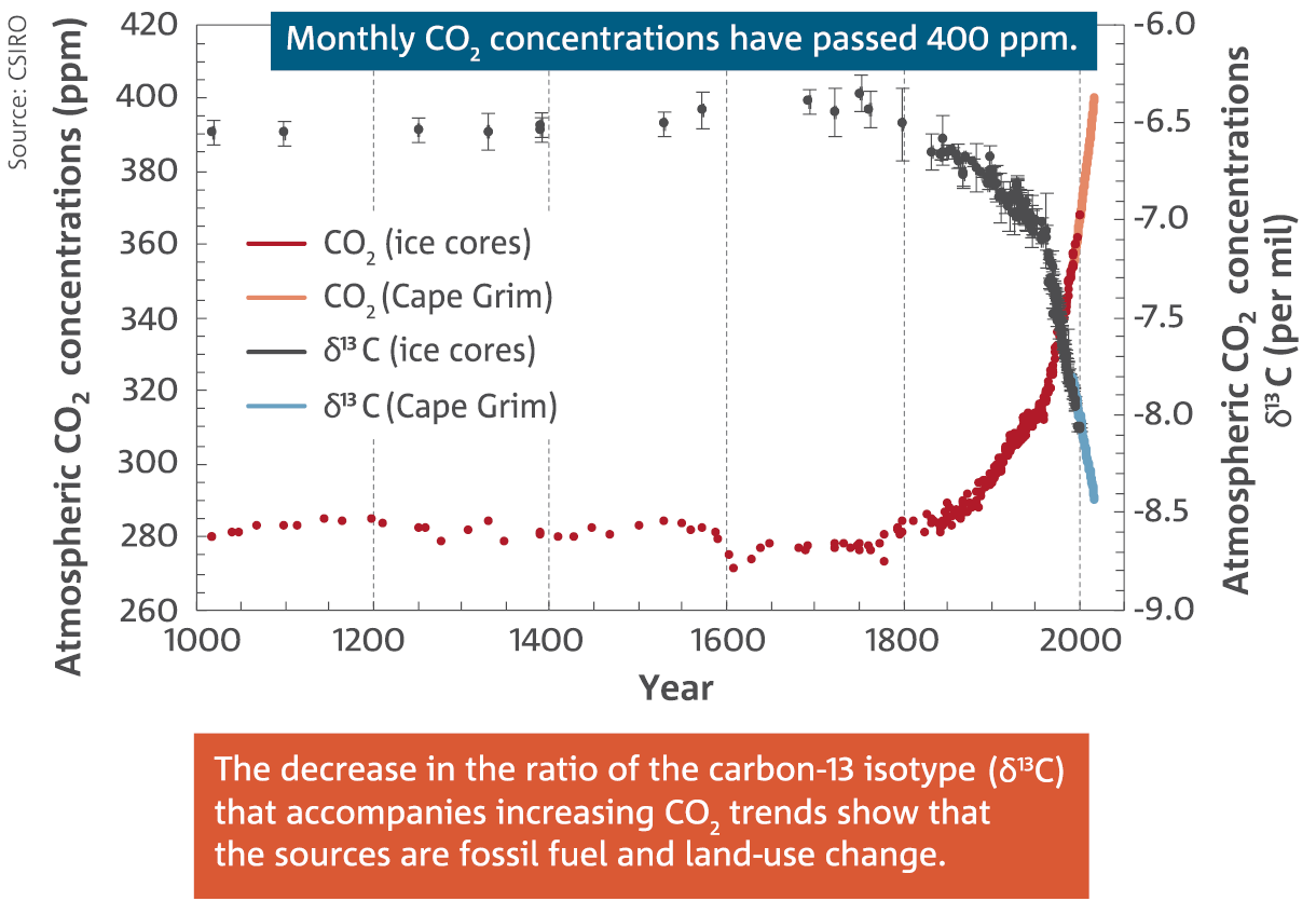 Scatter chart: CO2 concentrations. Monthly CO2 concentrations have passed 400ppm. The decrease in the ratio of the carbon-13 isotype (13C) that accompanies increasing CO2 trends show that the sources are fossil fuel and land-use change.