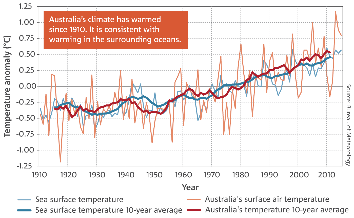 Line chart: Time series of anomalies in sea surface temperature and temperature over land in the Australian region. Australia's climate has warmed since 1910. It is consistent with warming in the surrounding oceans.