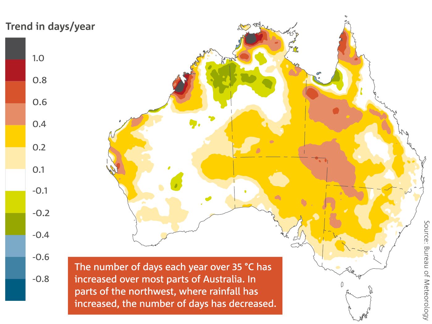 Map: The trend in annual number of days per year above 35 °C from 1957–2015. The number of days each year over 35 °C has increased over most parts of Australia. In parts of the northwest, where rainfall has increased, the number of days has decreased.