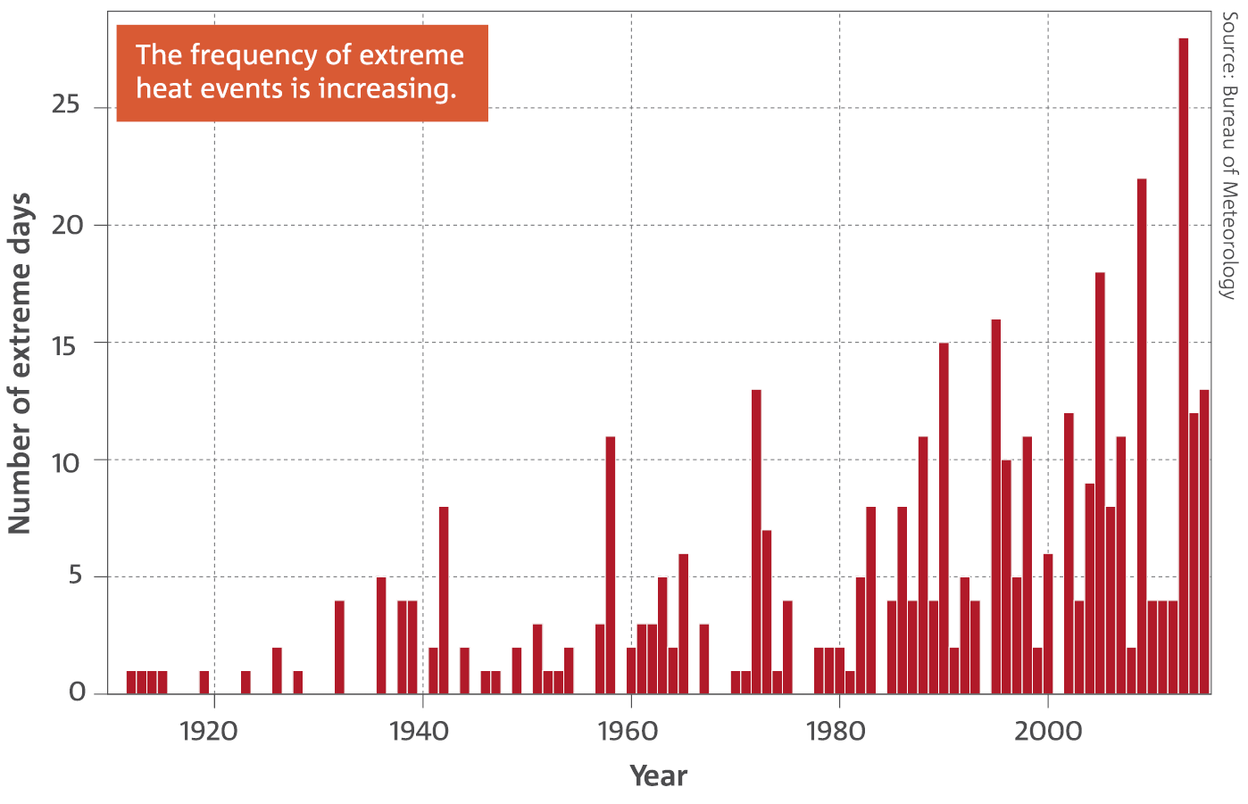 Bar chart: Number of days in each year where the Australian area-averaged daily mean temperature is extreme. The frequency of extreme heat events is increasing.
