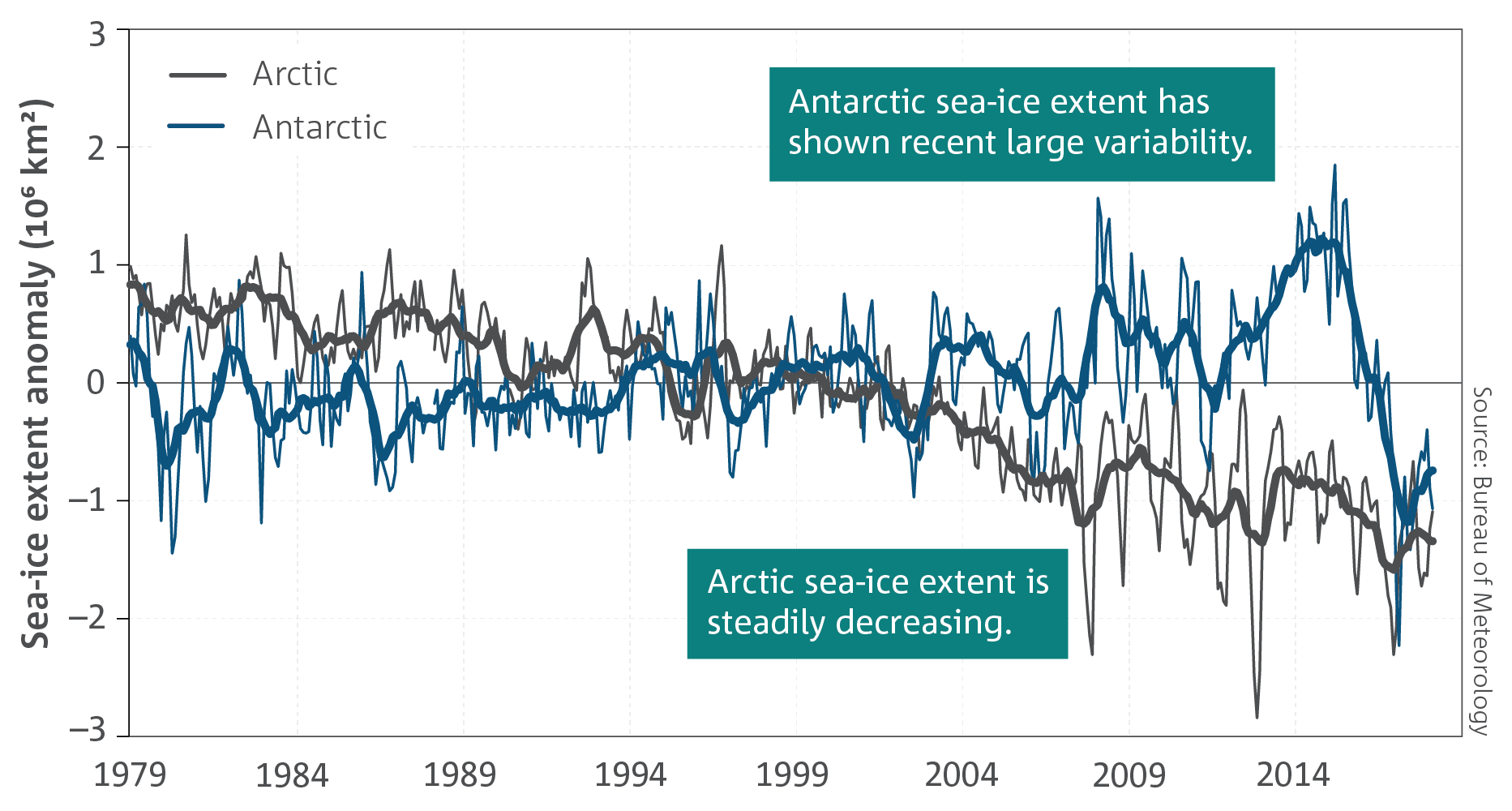 A graph showing Antarctic and Arctic sea-ice extent for the period January 1979 to May 2018.
