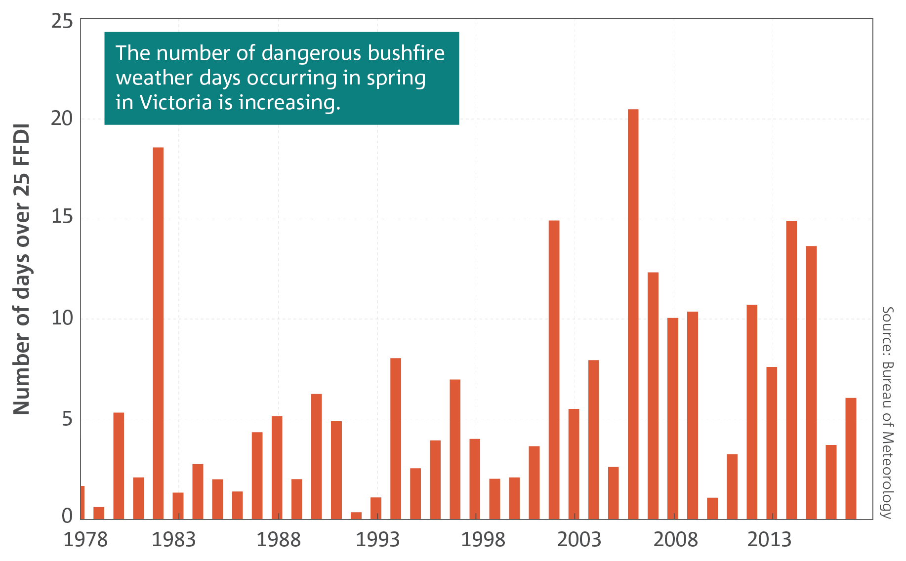 A bar graph showing the number of dangerous bushfire weather days occurring in spring in Victoria .