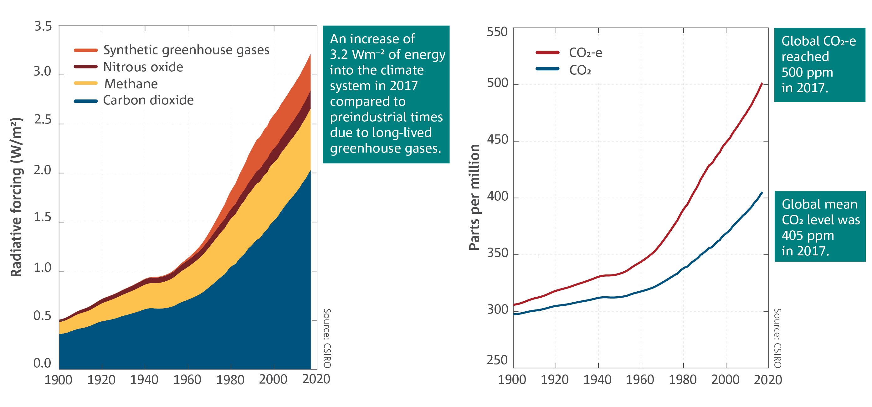 Left: Radiative forcing relative to 1750 due to the long-lived greenhouse gases carbon dioxide, methane, nitrous oxide and the synthetic greenhouse gases, expressed as watts per metre squared. Right: Global mean CO2 concentration and global mean greenhouse gas concentrations expressed as equivalent CO2 (ppm: parts per million).