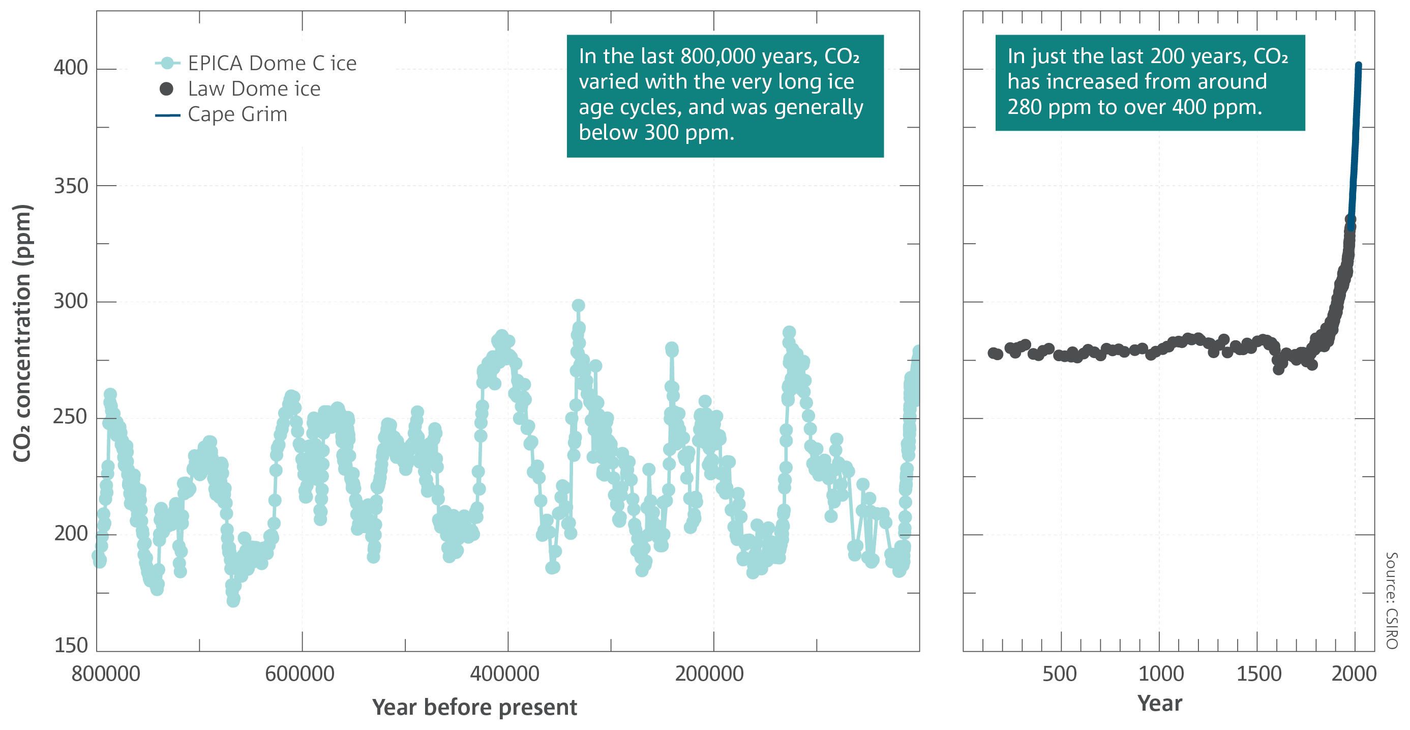 Graphs showing atmospheric CO2 concentrations from 800,000 years ago to around year 0, and for the last 2017 years, from measurements of air in Antarctic ice cores and at Cape Grim.