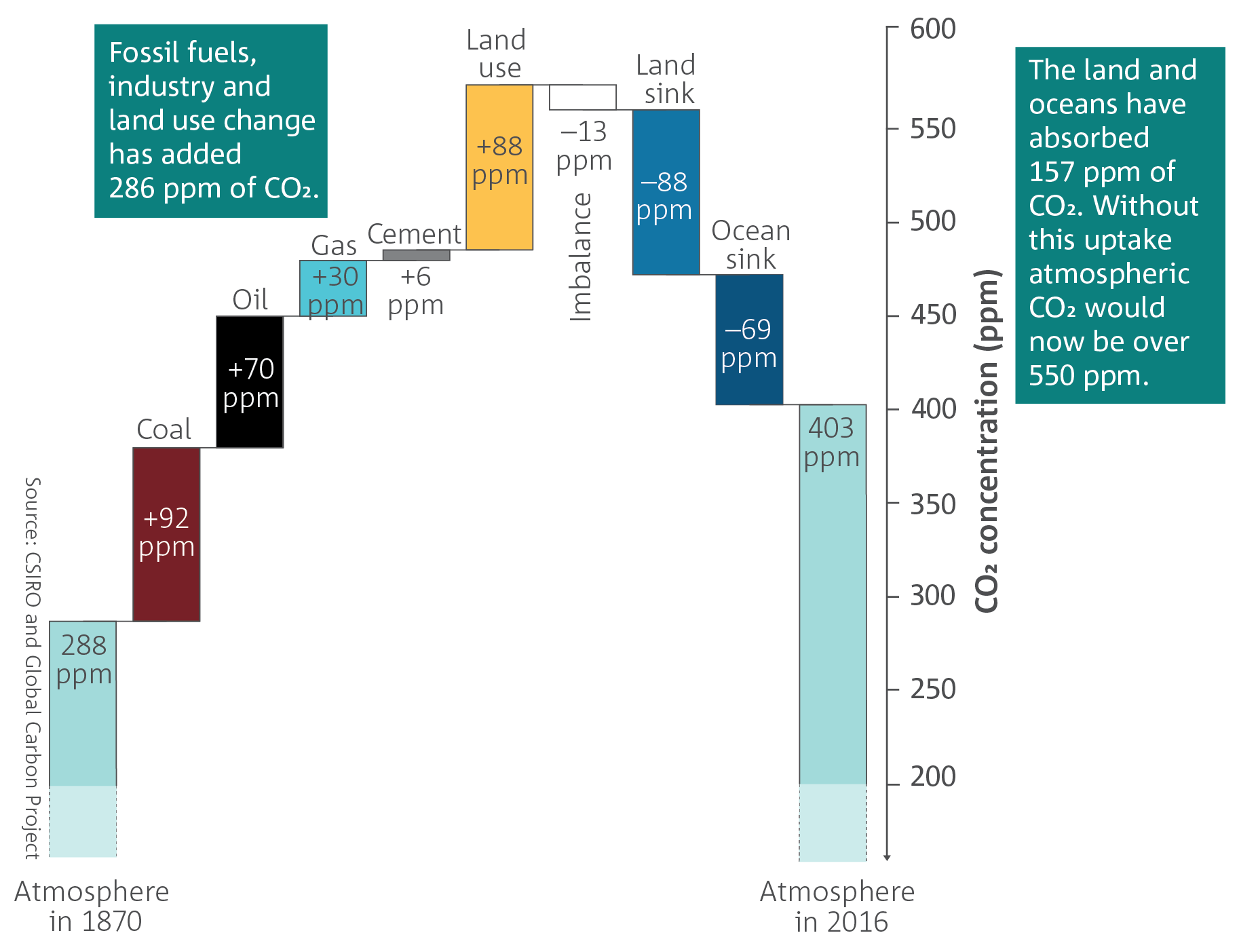 The cumulative contributions to the global carbon budget from 1870 to 2016.