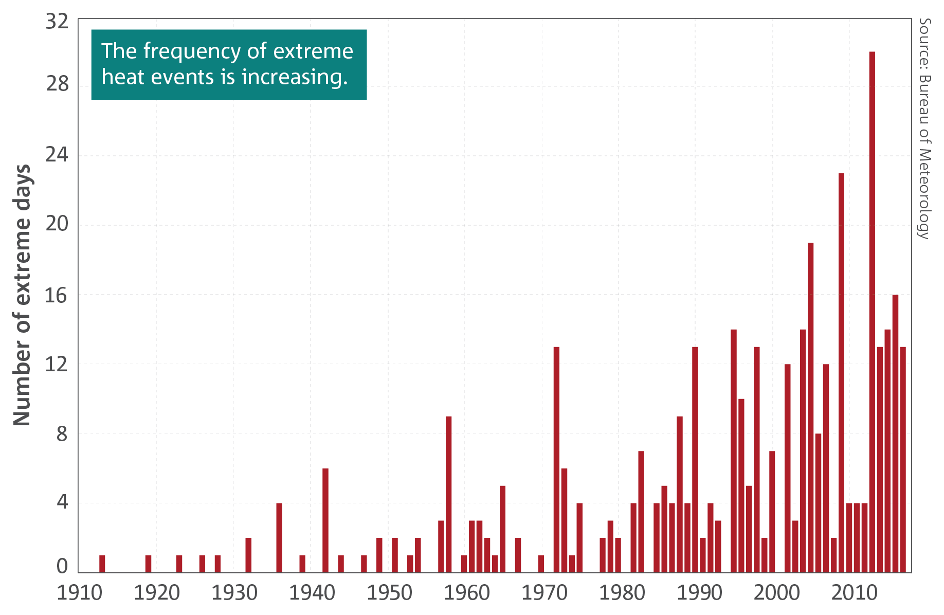 Bar graph showing the frequency of extreme heat events.