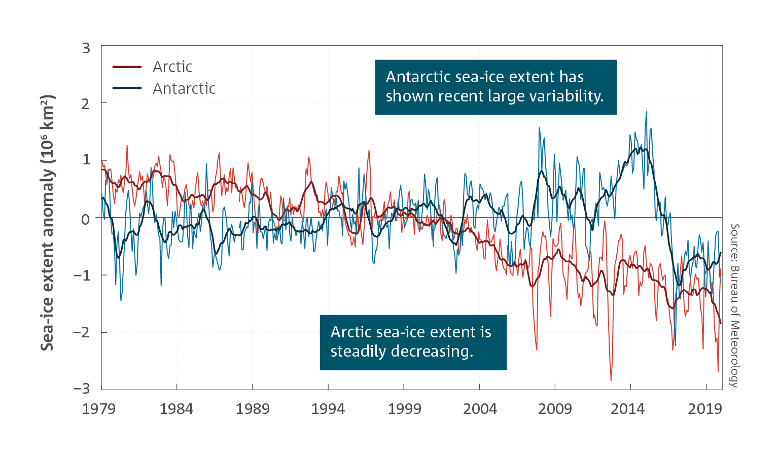 Antarctic sea ice extent has shown recent large variability.  Arctic sea ice extent is steadily decreasing.  Line chart which shows Antarctic and Arctic sea-ice extent for the period January 1979 to December 2019 (106 km2).  For a full description of this figure please contact: helpdesk.climate@bom.gov.au