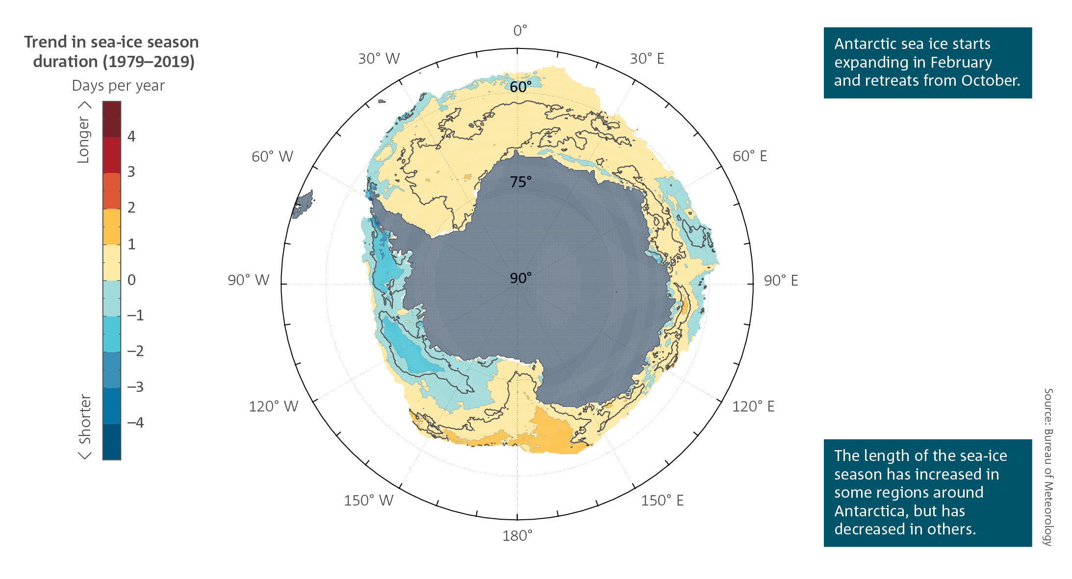 Antarctic sea ice starts expanding in February and retreats from October.  The length of the sea-ice season has increased in some regions around Antarctica, but has decreased in others.  Spatial plot of Antarctica showing trends in the length of the sea-ice season each year (in days per year) around Antarctica from 1979–1980 to 2018–2019.  For a full description of this figure please contact: helpdesk.climate@bom.gov.au