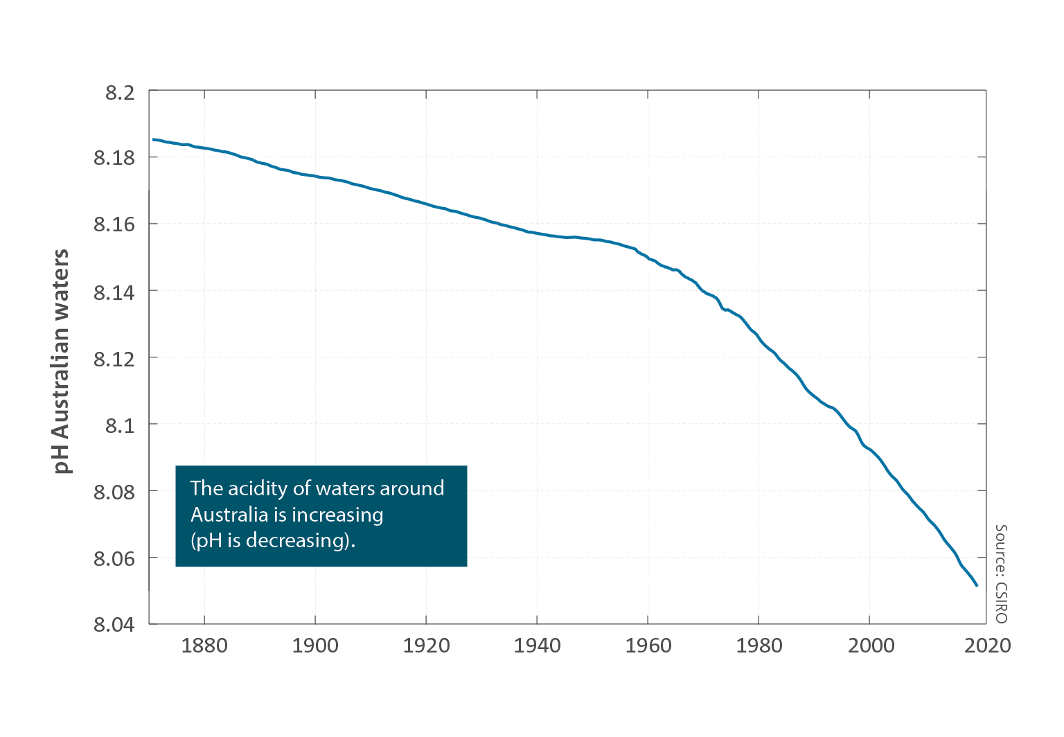 The acidity of waters around Australia is increasing (pH is decreasing)  Line graph of the average pH of water surrounding Australia. It shows a decreasing line. For a full description of this figure please contact: CSIROEnquiries@csiro.au