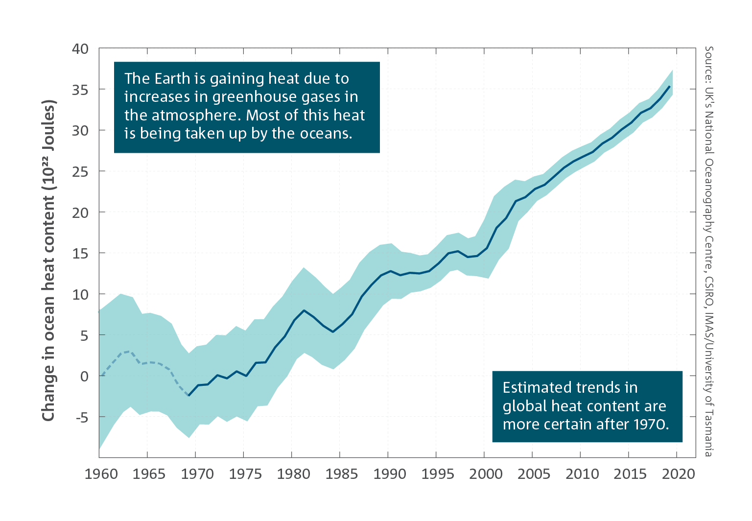 The Earth is gaining heat due to increases in greenhouse gases in the atmosphere. Most of this heat is being taken up by the oceans.  Line chart which shows observed changes in upper 2000 m ocean heat content, relative to the observational period (1960 - 2020).   For a full description of this figure please contact: CSIROEnquiries@csiro.au