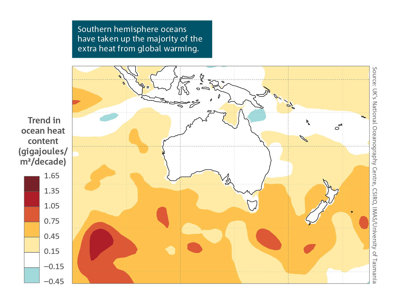 Southern hemisphere oceans have taken up the majority of the extra heat from global warming.  Spatial map of Australian region which shows the estimated linear decadal trend in ocean heat content between 1970 and 2019 in the upper 2000 m of the ocean. It shows the highest uptake of heat in red colouring,which is seen in various parts of the Southern ocean.   For a full description of this figure please contact: CSIROEnquiries@csiro.au
