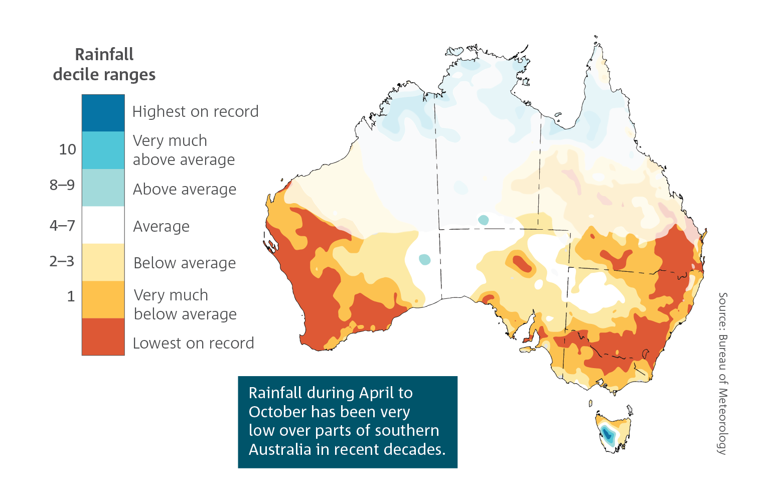 Rainfall, during April to October, has been very low over parts of southern Australia in recent decades.  Spatial plot of Australia which shows April to October rainfall deciles for the last 20 years (2000–2019).  For a full description of this figure please contact: helpdesk.climate@bom.gov.au