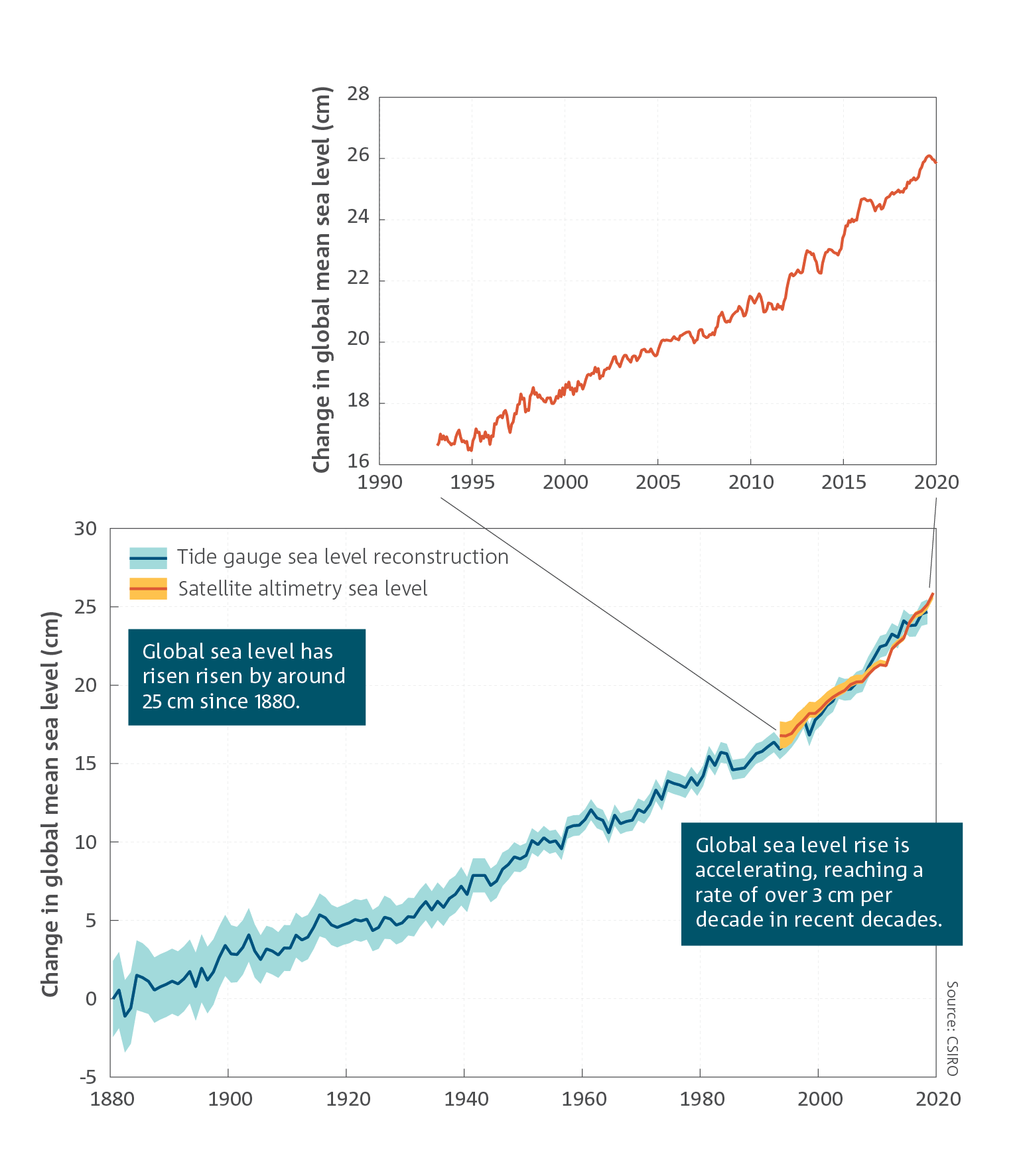 Global sea level has risen by around 25 cm since 1880.  Global sea level rise is accelerating, reaching a rate of over 3 cm per decade in recent decades.   Line chart which shows the change in global mean sea level (cm) between 1880 and 2019.  For a full description of this figure please contact: CSIROEnquiries@csiro.au