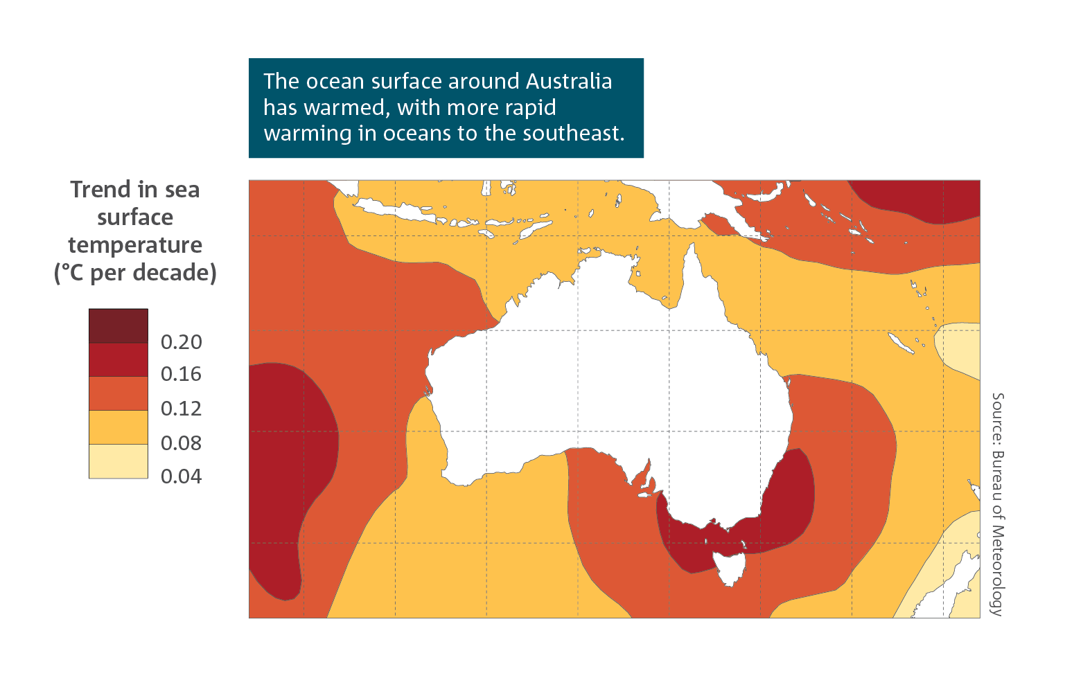 The ocean surface around Australia has warmed, with more rapid warming in oceans to the southeast.  Spatial map of Australian region, which shows trends in mean annual sea surface temperatures from 1950 to 2019.  The highest temperature change (0.2) appears in the Tasman Sea, and to the east coast of NSW.   For a full description of this figure please contact: helpdesk.climate@bom.gov.au