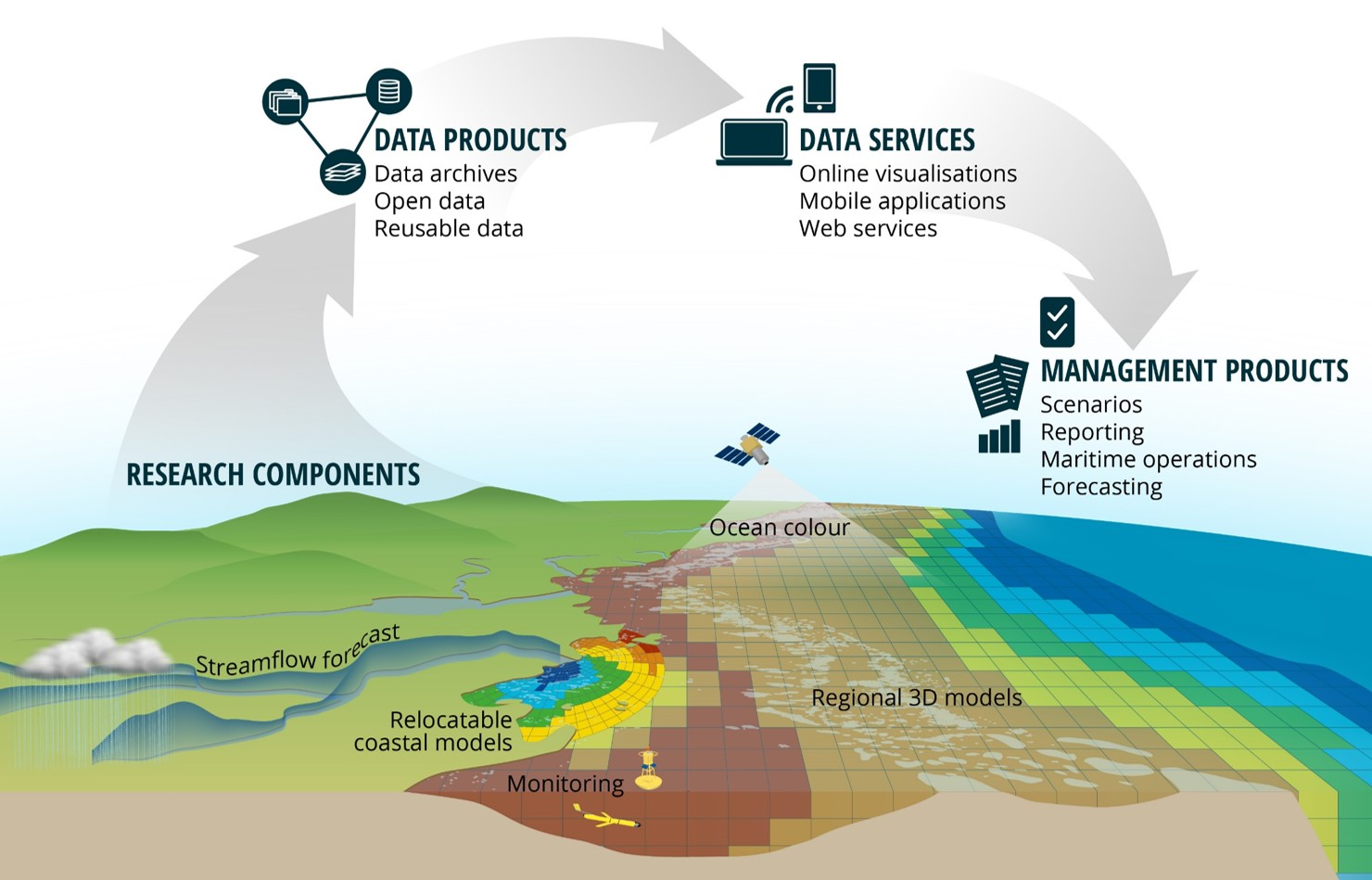 This graphic shows the range of work undertaken in the eReefs program. Research includes land based monitoring, creation of regional 3D models, satellite sensing of ocean colour, streamflow forecasting and relocatable coastal models. The flow of information is from data products, to data services, through to management products such as reports and forecasting products.